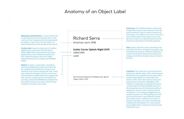 Object Labels 101: What are the labels really telling you?
